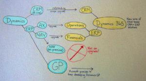 Dynamics-365-vs-Dynamics-GP-ERP-image