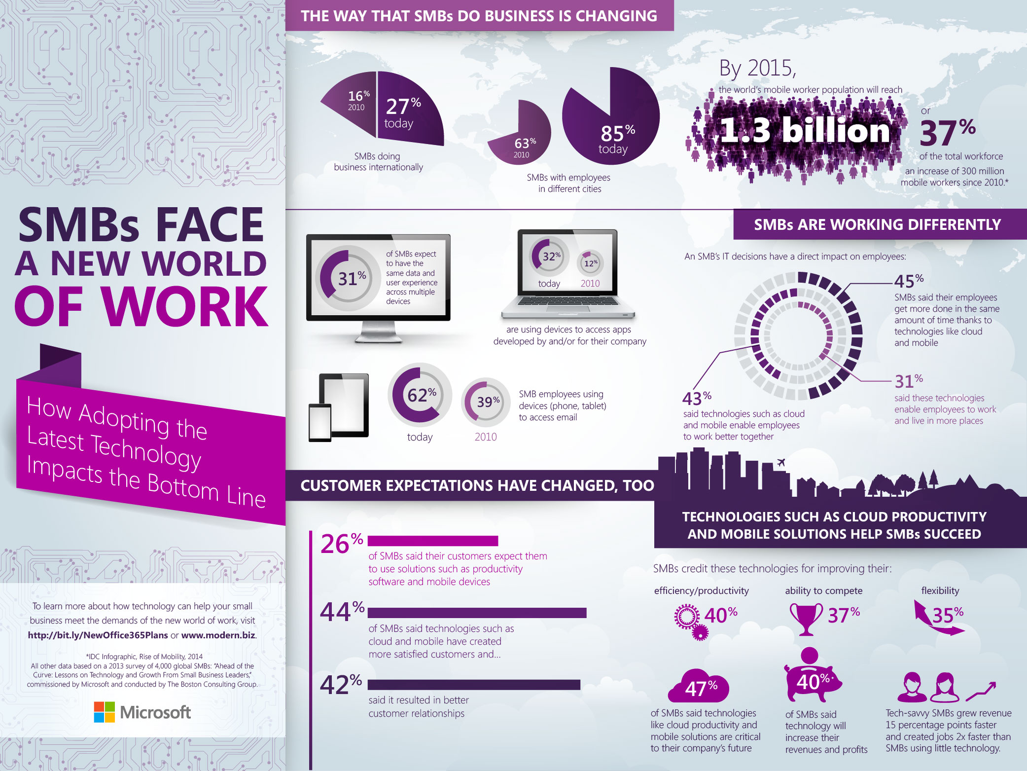 SMBs Face a New World of Work