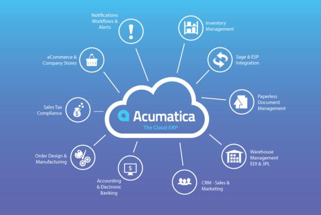 PPI on Acumatica Infographic