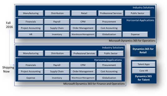 Dynamics 365 for Finance and Operations vs  SAP vs  Oracle