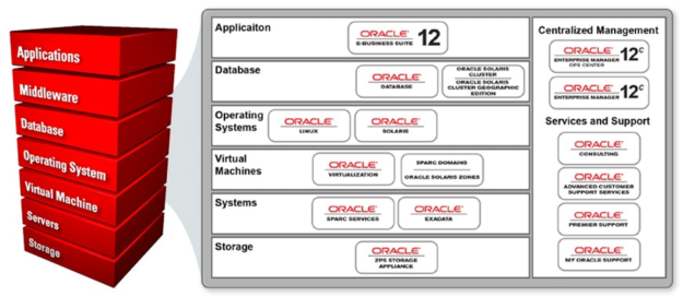 Dynamics 365 for Finance and Operations vs  SAP vs  Oracle – Which