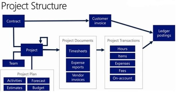 Top 7 Project Management Capabilities In Dynamics 365 For